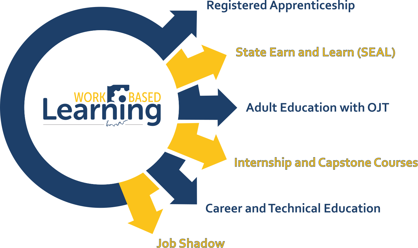 Indiana Office of Work-Based Learning Wheel Graphic